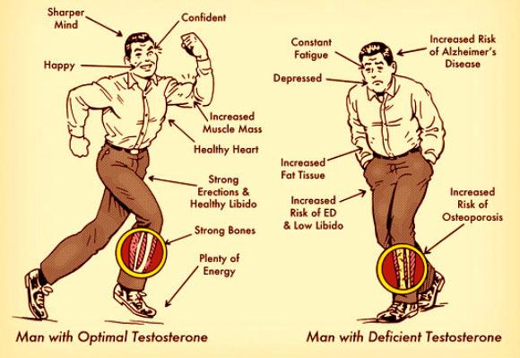 low testerone side effects