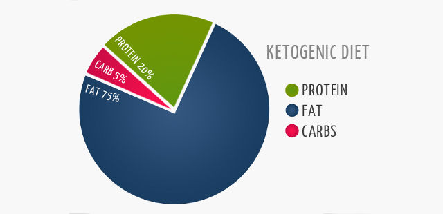 Type 2 diabetes and ketogenic diet foods