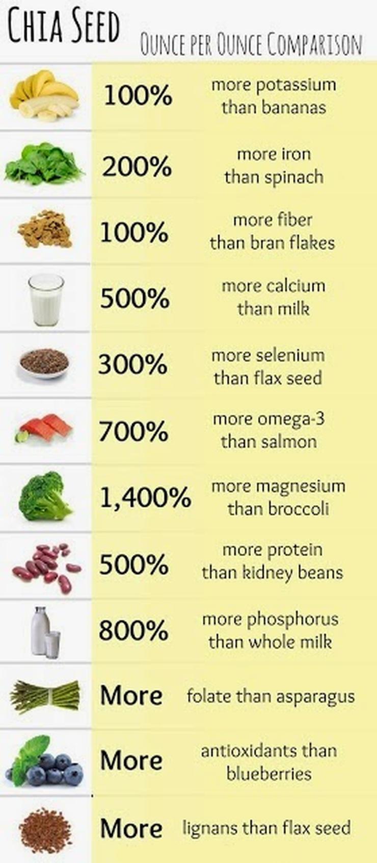 pumpkin seed oil omega 3 omega 6 ratio